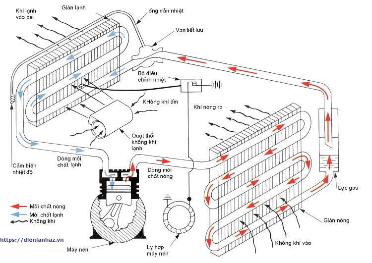 Tài liệu sửa lò vi sóng