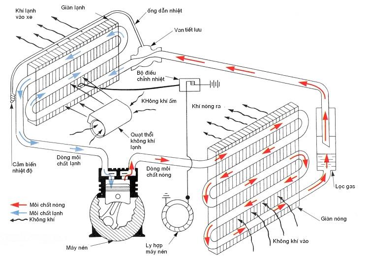 Nguyên lý hoạt động lò vi sóng