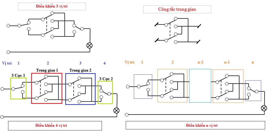 Sơ đồ lắp đặt công tắc điện trong nhà